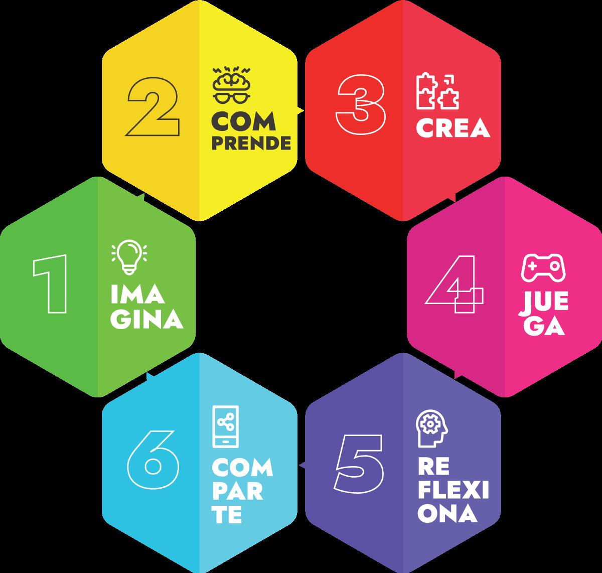 Metodología de actividades extraescolares en Murcia