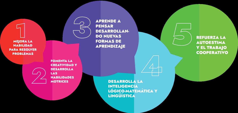 Beneficios de las actividades extraescolares en Murcia de MMM Academy