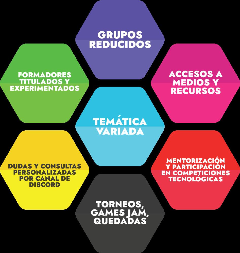 Características de nuestras actividades extraescolares en Murcia
